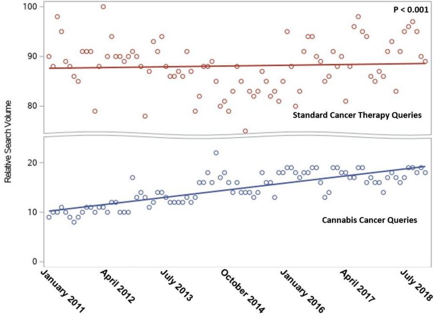 Comparison of relative search volume (RSV) of Google searches for cannabis versus standard therapies for cancer