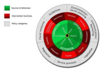 The Behaviour Change Wheel (BCW)