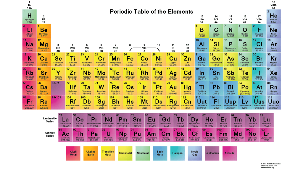 Periodic table periodic table labeled with charges periodic labeled periodic table charges urtaz Image collections