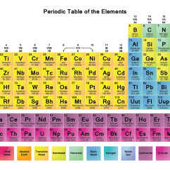 Periodic Elements Diagram 98 Integra Alarm Wiring Table Wallpapers Science Notes And Projects