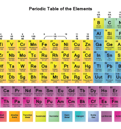 science notes original periodic table wallpaper [ 1920 x 1080 Pixel ]