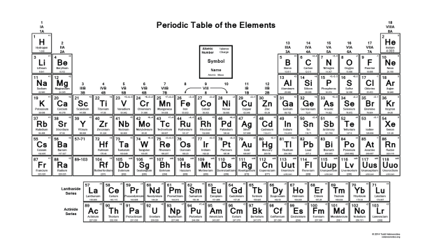 Black And White Periodic Table With Charge