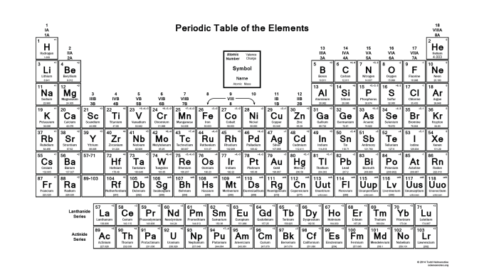 Periodic table of elements with ion charges pdf www printable periodic table element charges urtaz Gallery