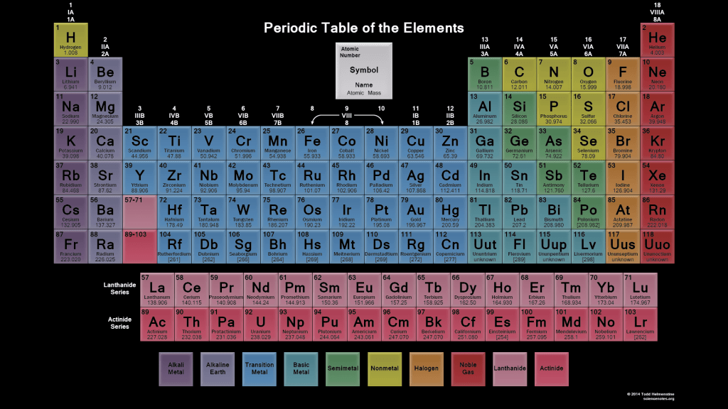 periodic table wallpapers science