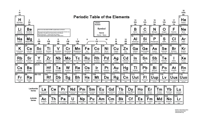 Periodic table of elements with names and symbols black white www able periodic table significant figures urtaz Images