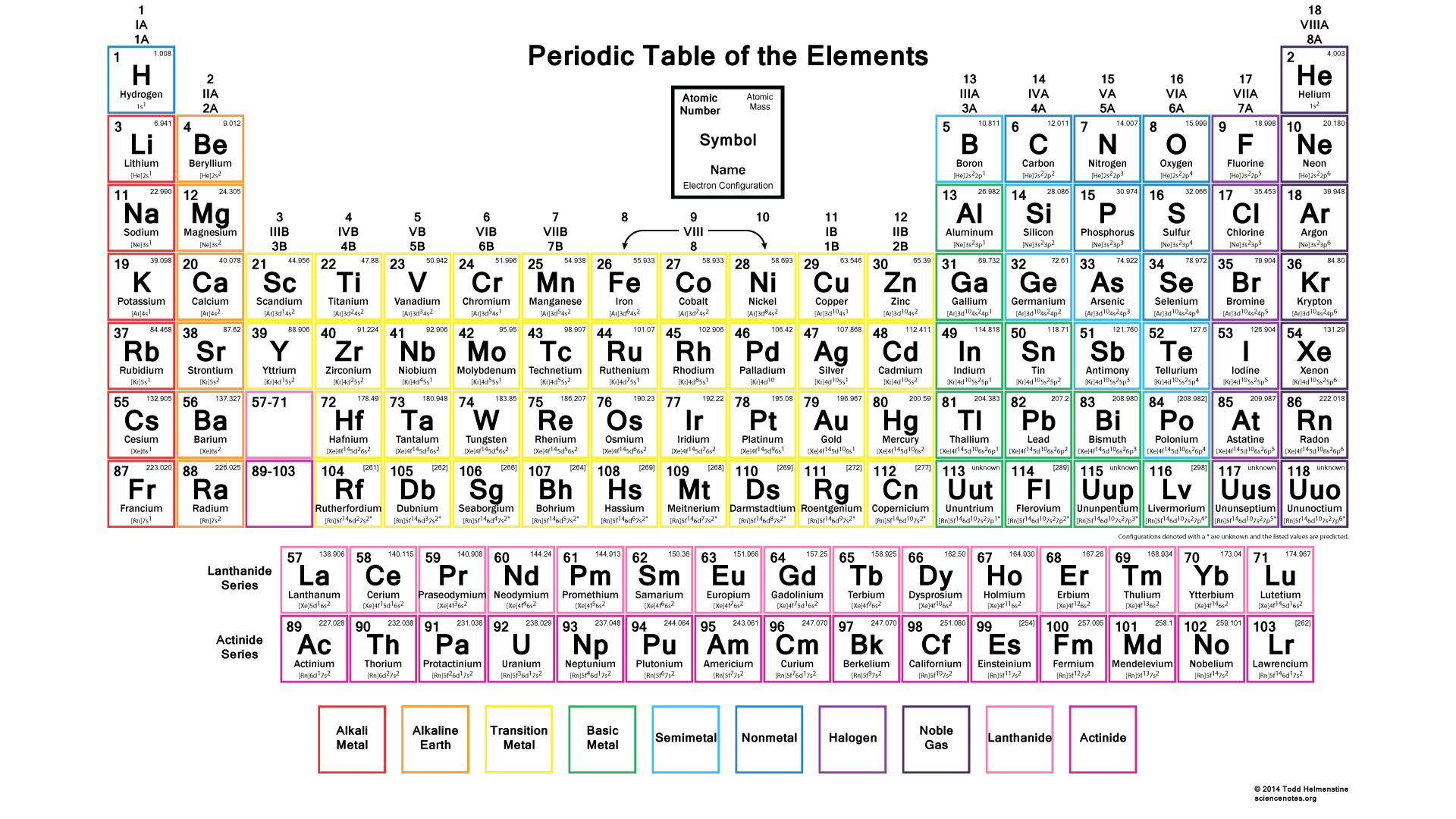 Color Periodic Table Wallpaper With Electron