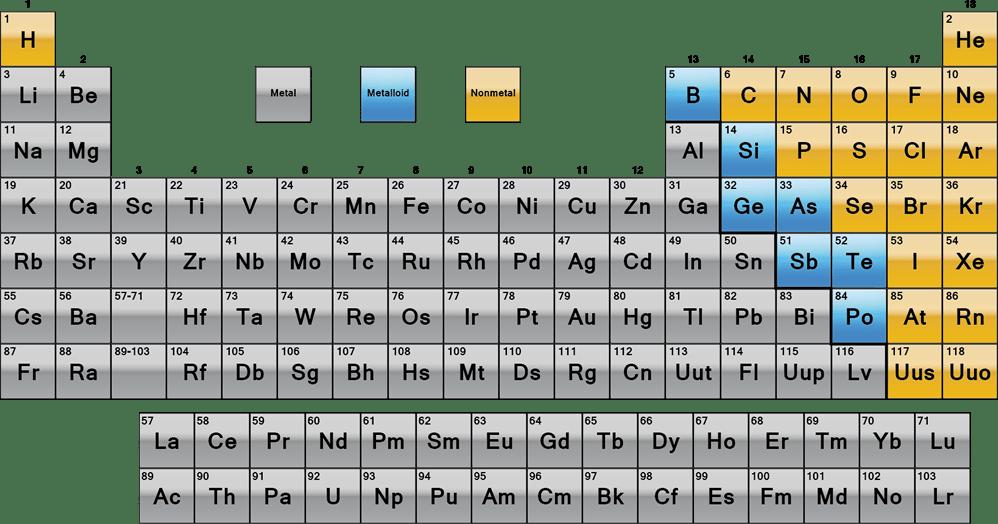 Germanium Element Atomic Number