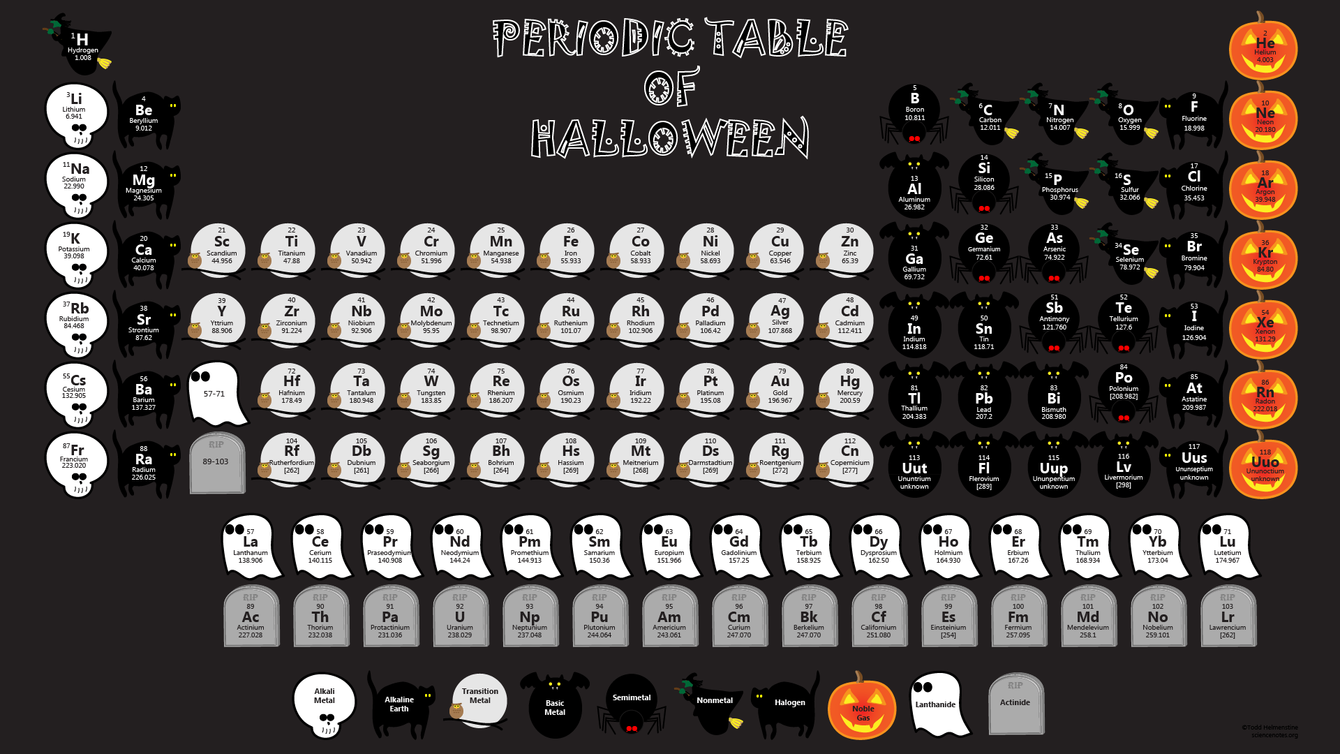 Halloween Periodic Table Wallpaper