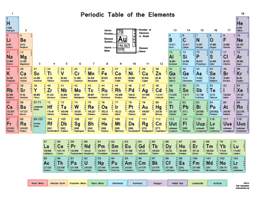List of elements periodic table by atomic number periodic printable periodic tables science notes and projects urtaz Choice Image