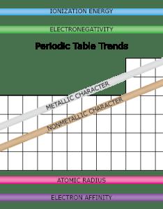 Periodic table trends also rh sciencenotes