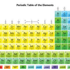 Periodic Elements Diagram Bt Phone Jack Wiring Table Wallpapers Science Notes And Projects