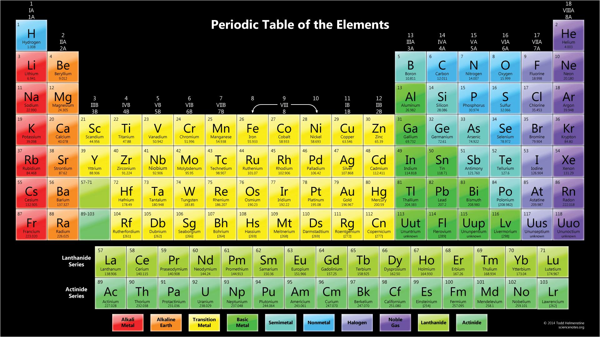 Colorful Periodic Table Wallpaper