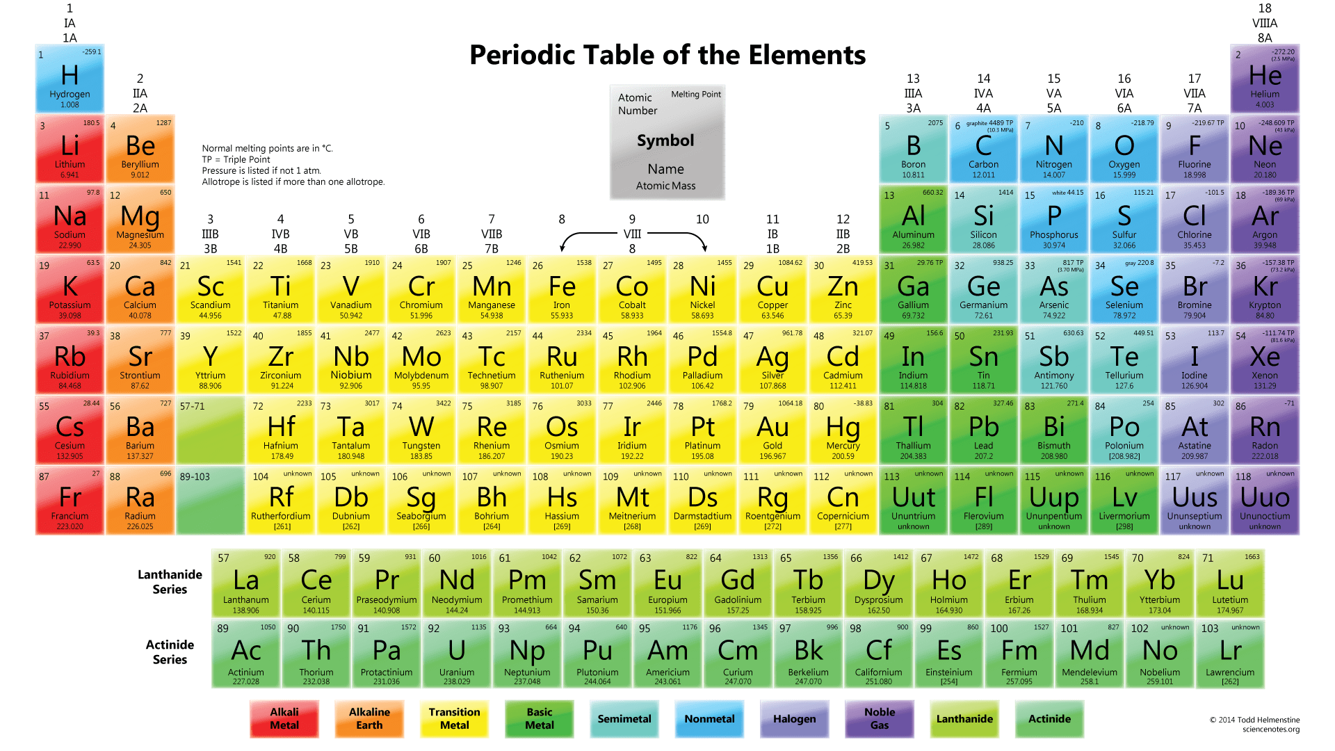 diagram of modern periodic table national rv wiring diagrams free printable tables pdf and png science notes color wallpaper with element melting points