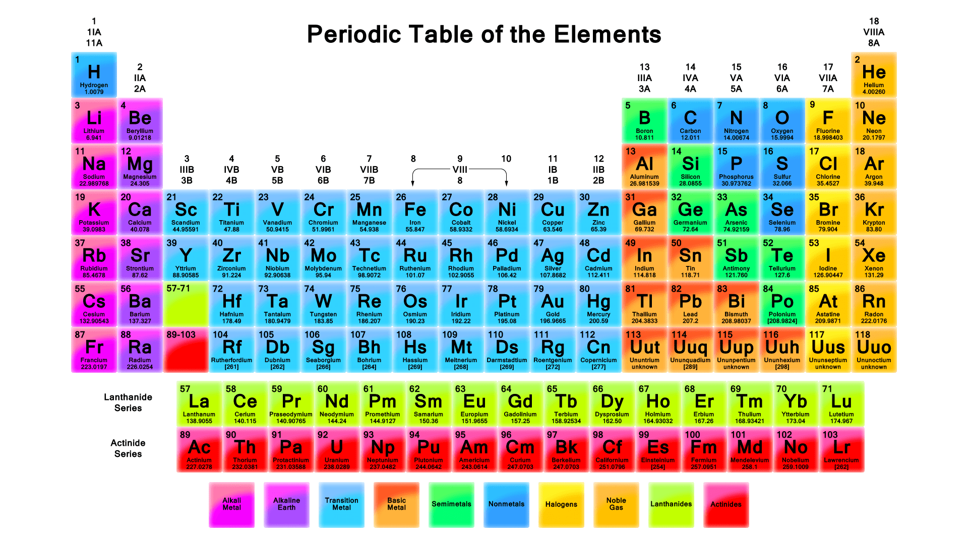 Periodic Tables Archives
