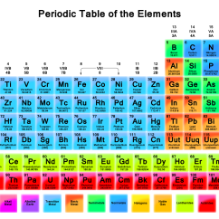 Periodic Elements Diagram Opel Vectra Wiring Hd Archives Science Notes And Projects