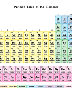 Printable color periodic table chart also rh sciencenotes