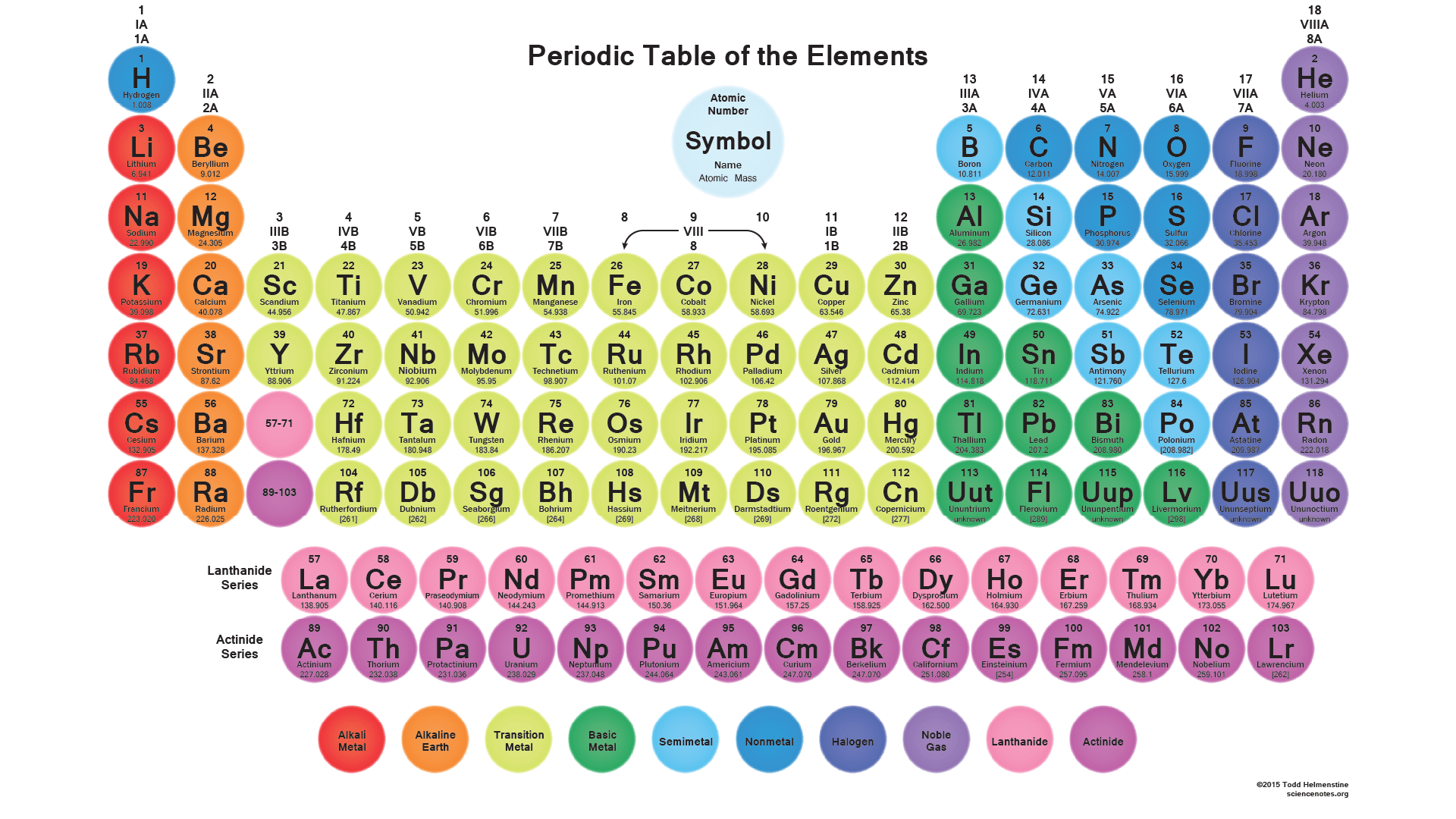 diagram of modern periodic table 1985 ezgo golf cart wiring free printable tables pdf and png science notes circle element tiles