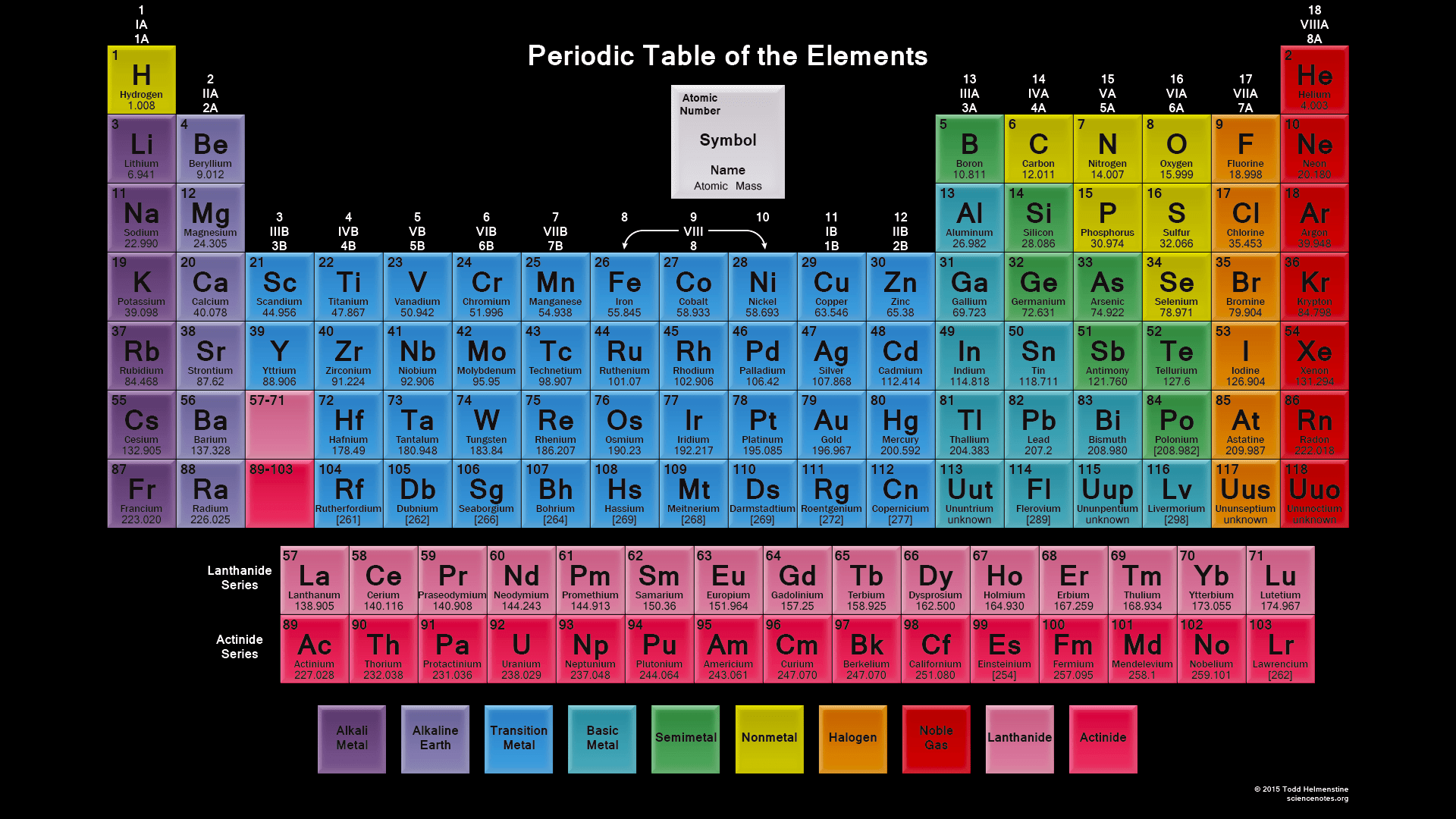 Periodic Table With Names Of Elements