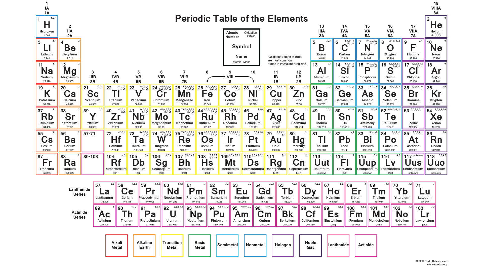 Color Periodic Table Chart With Charges