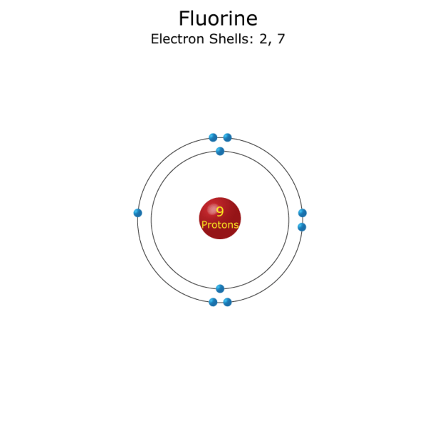 This Means It Has One Less Electron Than Needed To Complete The S Gives Fluorine A 1 Valence Element Valency Pdf