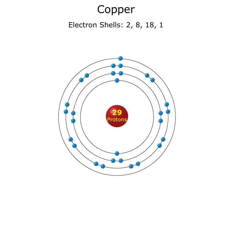 copper atom diagram ceiling fans wiring diagrams facts atomic data