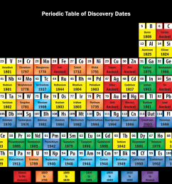 element discovery periodic table [ 1920 x 1080 Pixel ]