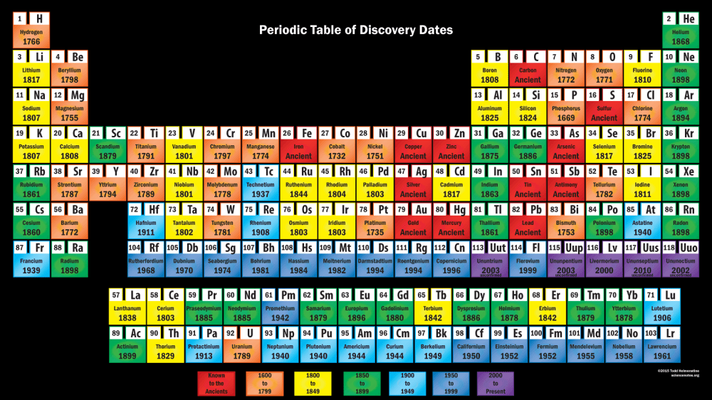 medium resolution of element discovery periodic table