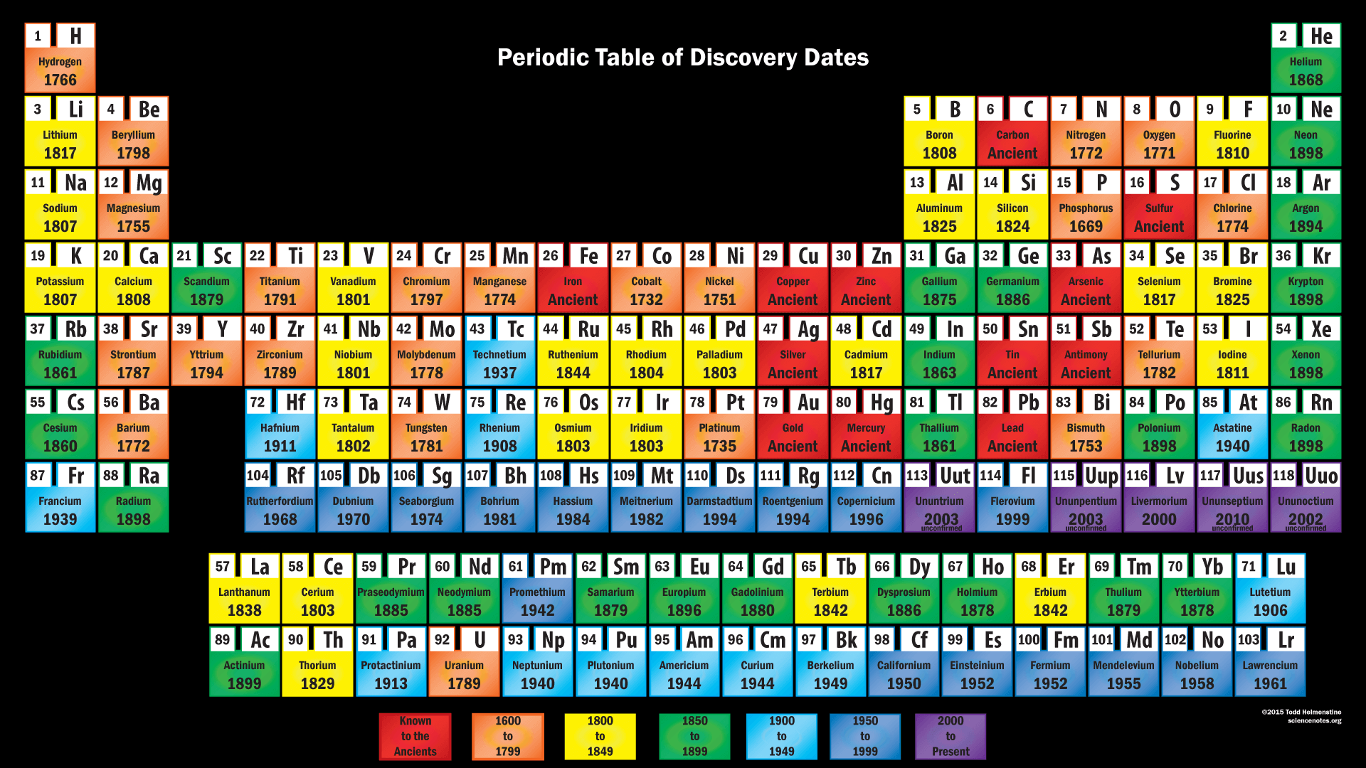 hight resolution of element discovery periodic table