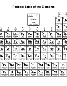 Periodic table with electron configurations pdf also print sivandearest rh