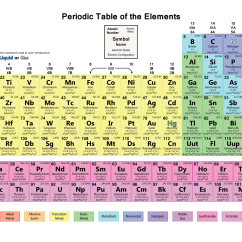 Periodic Elements Diagram 480v Transformer Table Wallpapers Science Notes And Projects