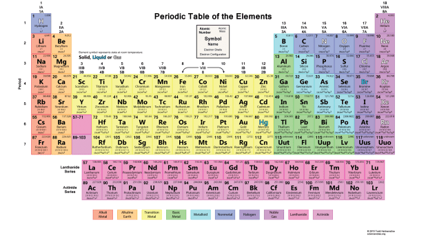 Periodic Table The Works