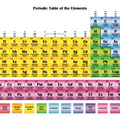 Periodic Elements Diagram Slr Camera Color Chart