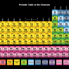 Periodic Elements Diagram 240v Electric Heat Wiring Printable Tables Science Notes And Projects