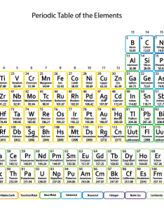 Periodic table for kids  printable element chart also rh sciencenotes