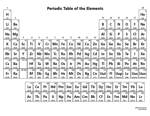 Periodic table without names pdf brokeasshome periodic table without names urtaz Choice Image