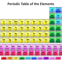 Diagram Of Modern Periodic Table 2016 Mitsubishi Triton Stereo Wiring Colorful With 118 Element Names Elements