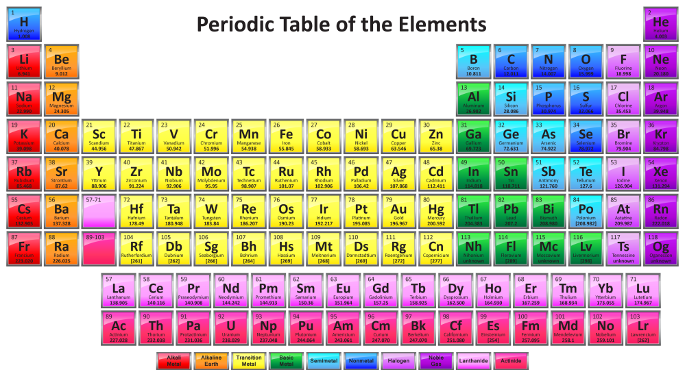medium resolution of periodic table with 118 elements