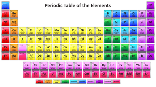 small resolution of periodic table with 118 elements