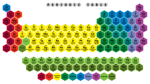 periodic table of elements pdf 2017