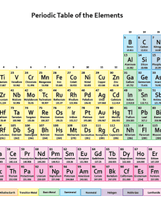 Element list  names symbols and atomic numbers also rh sciencenotes