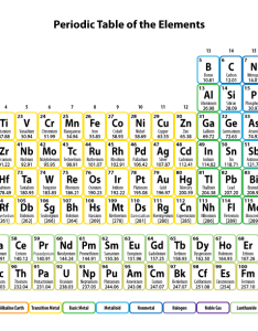 Printable periodic tables are essential tools for chemistry and other sciences also free pdf science notes rh sciencenotes