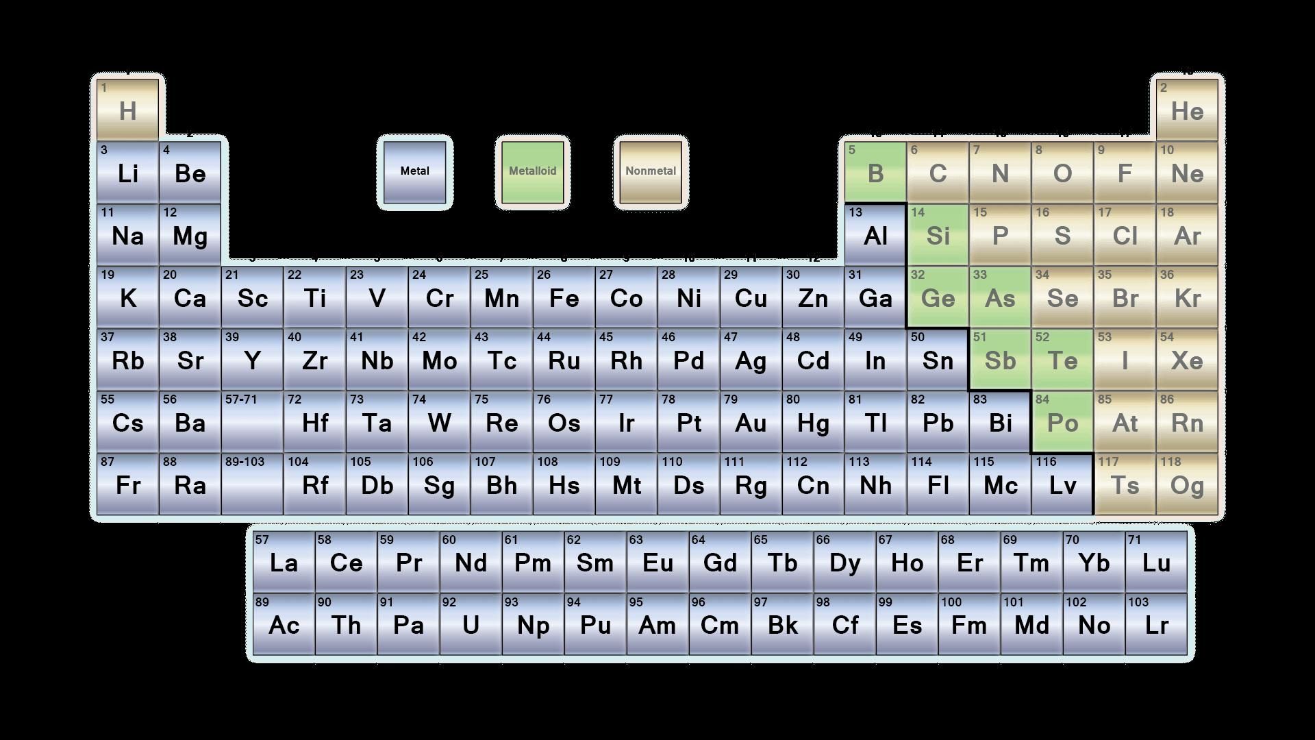 List Of Metals