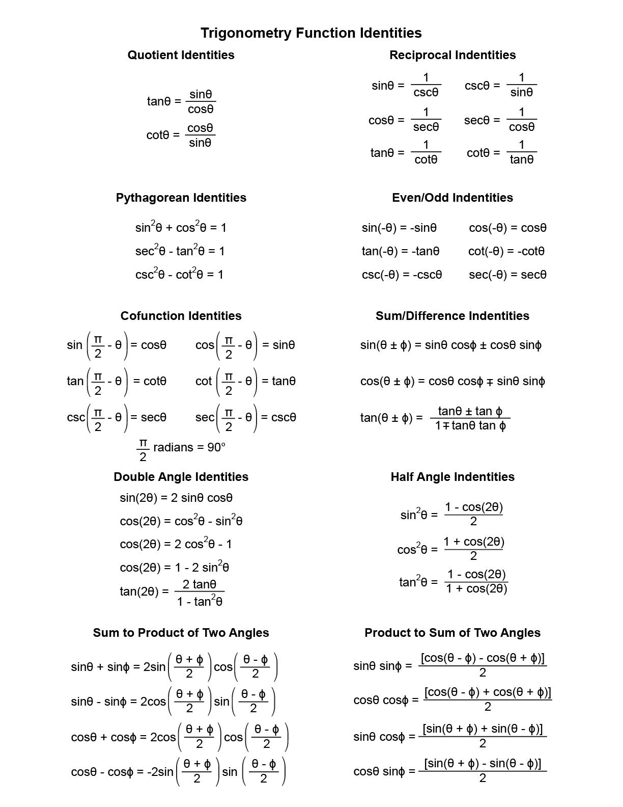 Trig Identities Study Sheet