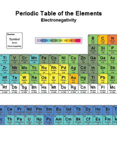 Periodic table of electronegativity also list values the elements rh sciencenotes