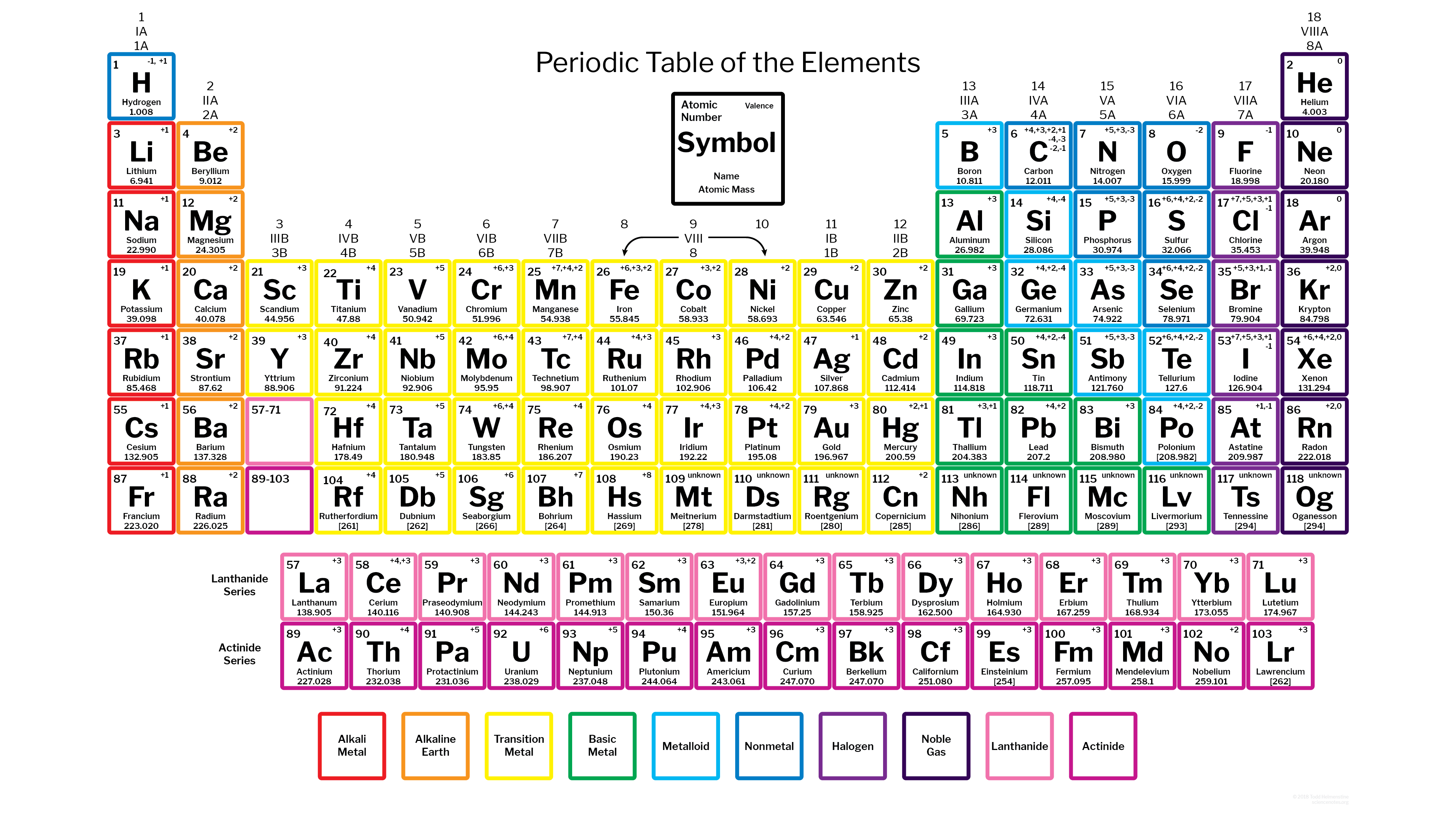 Periodic Table Charges
