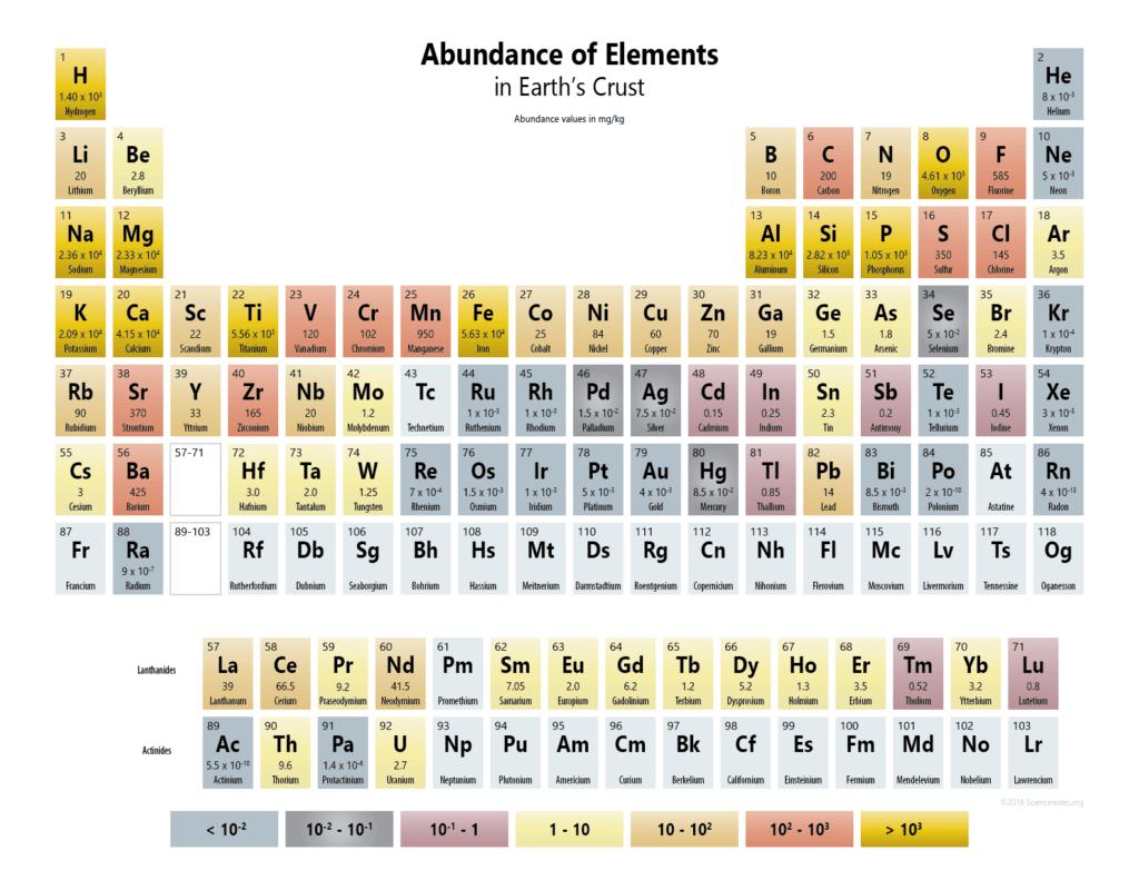 Abundance Of Elements In Earth S Crust