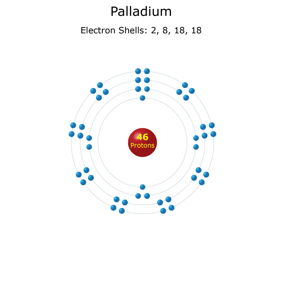 medium resolution of electron levels of a palladium atom