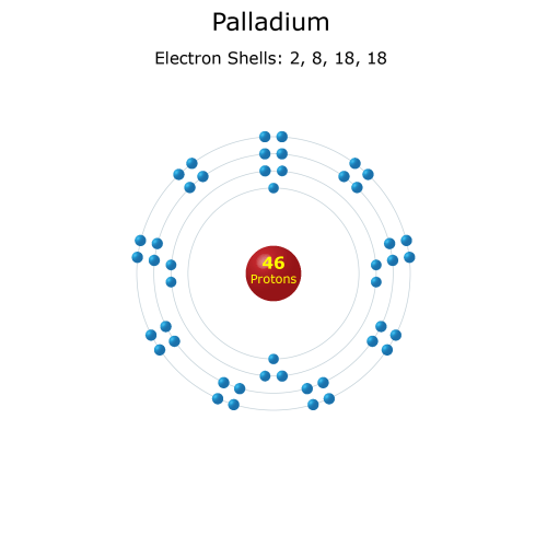 small resolution of electron levels of a palladium atom
