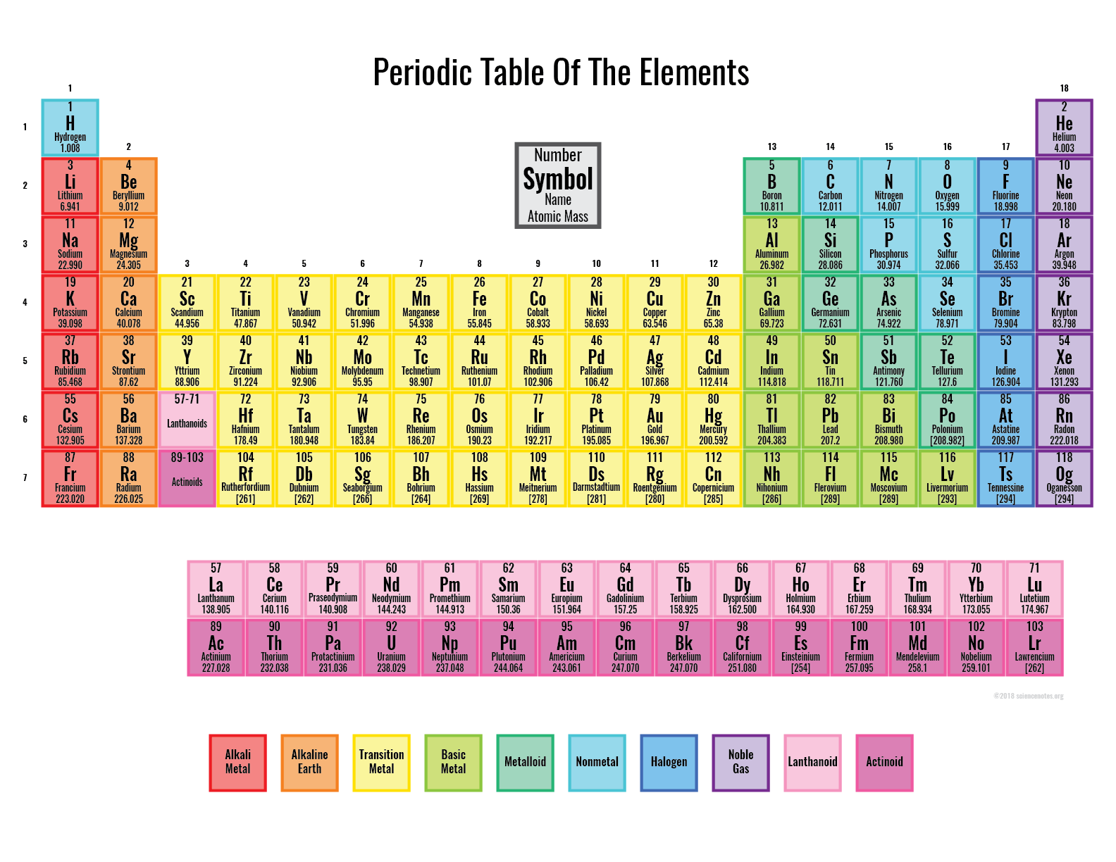 Colored Periodic Table