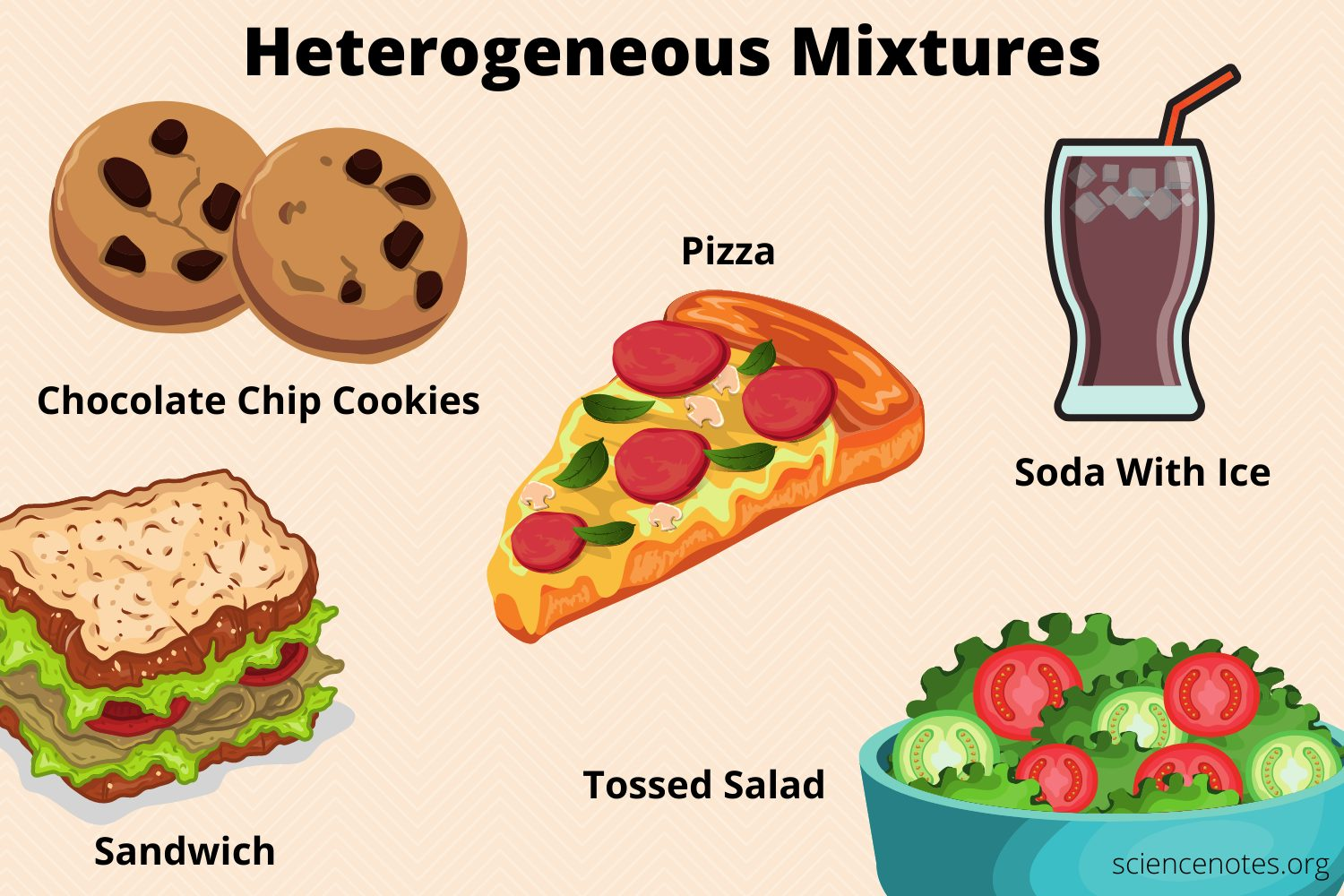 What Is A Heterogeneous Mixture Definition And Examples